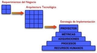 Arquitecturas Tecnologicas