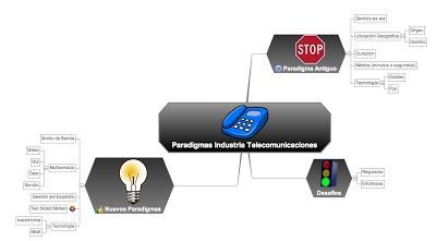 Industria Telecomunicaciones- Cambio de Paradigma