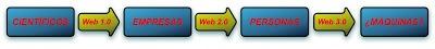 Web 2.0 -Usos Empresariales