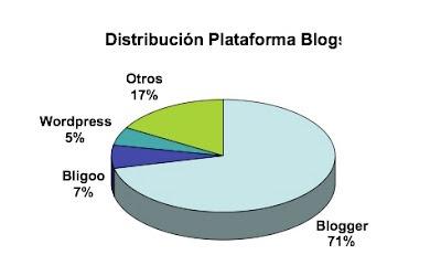 Blog -Tecnología madura