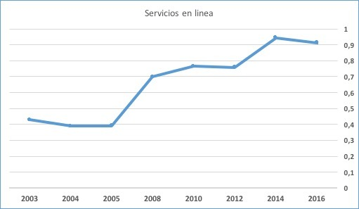 Indice eGov ONU de España