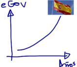 Desempeño en Gobierno Electrónico de España