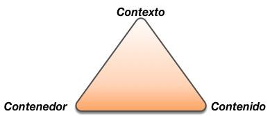 3C - Contexto-Contenedor-Contenido