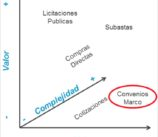 Modalidades de Contratación - RICCG