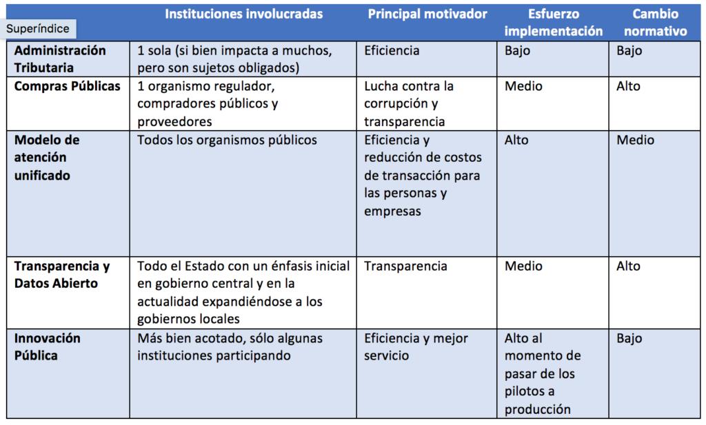 Atributos de Modernizaciones