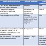 Algunos desafíos en la Modernización del Estado