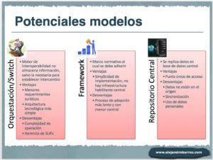 Modelos de Interoperabilidad
