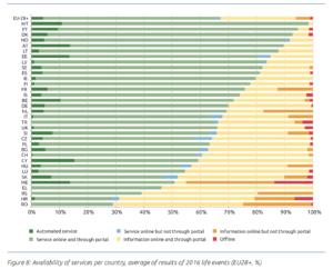 Digitalizacion de Servicios Europa