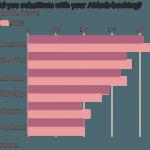 Nuevos negocios y tecnologías versus reguladores