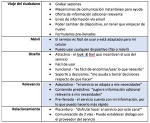 Dimensiones servicios online