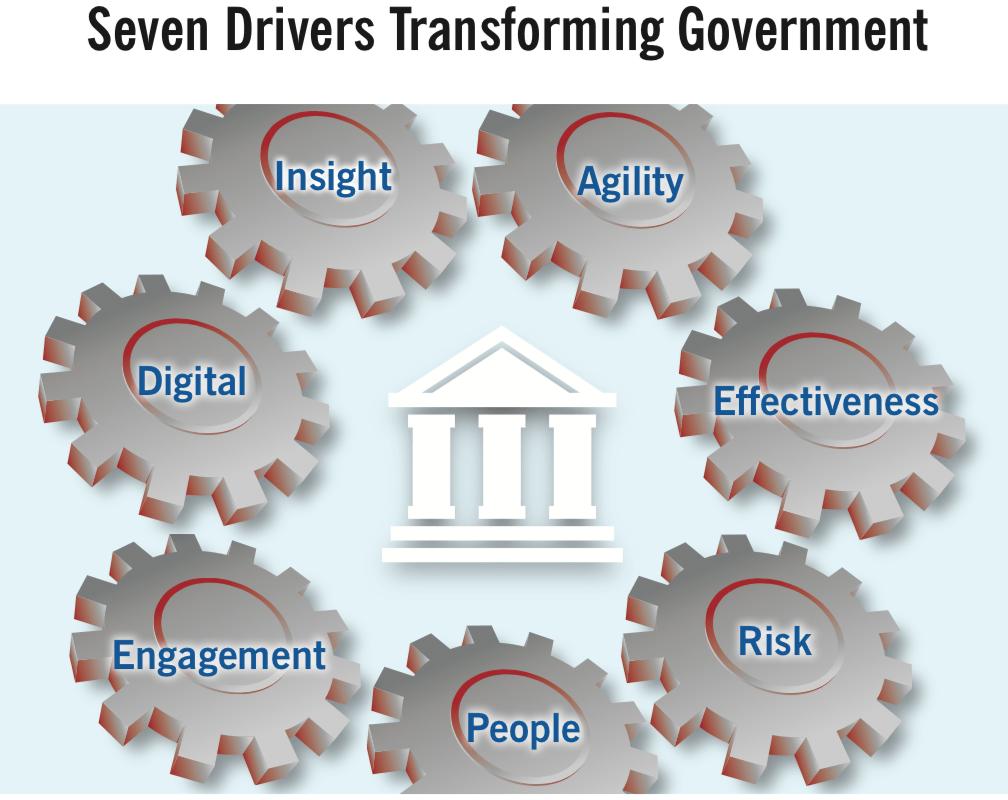 7 pilares de transformacion del Estado
