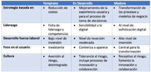 atributos madurez transformacion digital 1