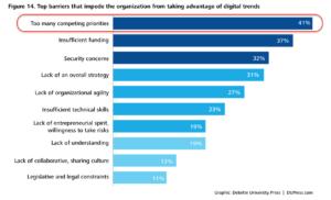 barreras a transformación digital