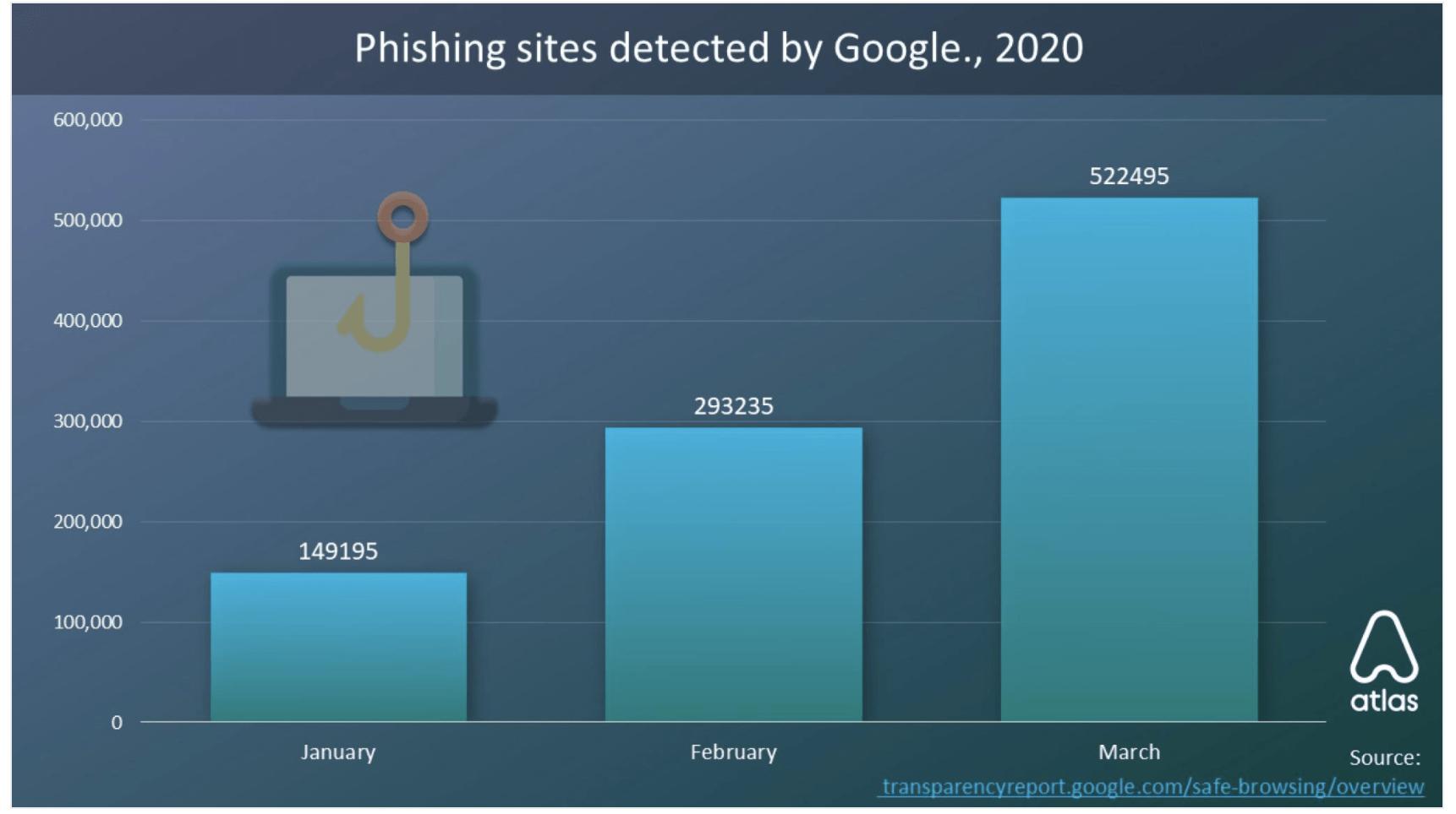 Incremento del Phishing según google entre enero y marzo 20202