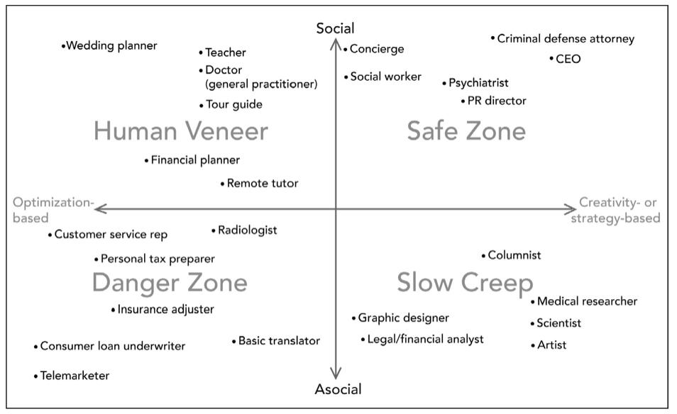 Oficios más sensibles a ser automatizados