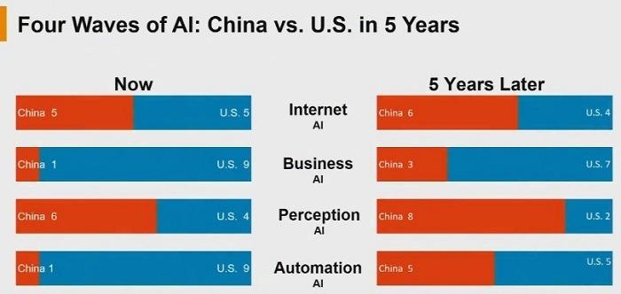 Posicionamiento de China y Estados Unidos en IA en los próximos 5 años
