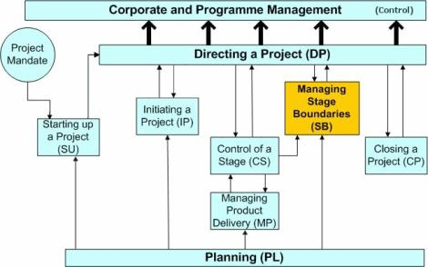 the role of accounting information on business strategy formulation Does management accounting play role in  of management accounting information  of a strategy-supporting role to mcss is.